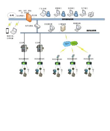 GPRS无线方式能源监控管理系统
